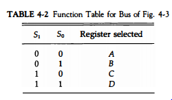 Bus and Memory Transfers -2