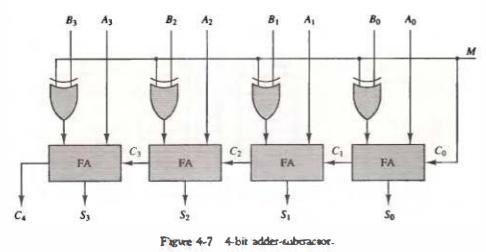 Binary Adder-Subtractor