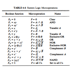 List of Logic Microoperations
