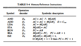 Memory-Reference Instructions