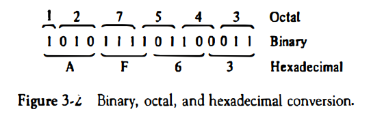 OCTAL AND HEXADECIMAL NUMBER CONVERSION