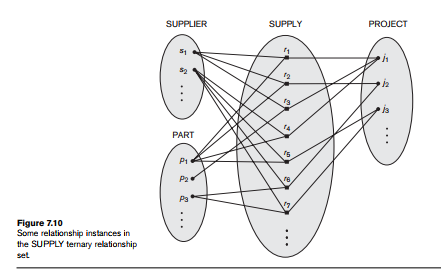 Relationship Types, Relationship Sets, Roles, and Structural Constraints