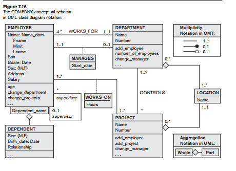 Example of other notation uml class diagrams padakuu the entity types in figure 715 are modeled as classes in figure 716 an entity in er corresponds to an object in uml ccuart