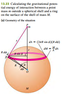 the Gravitational force Between spherical Mass distributions