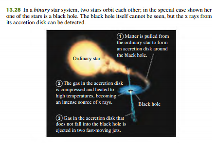 Detecting Black holes