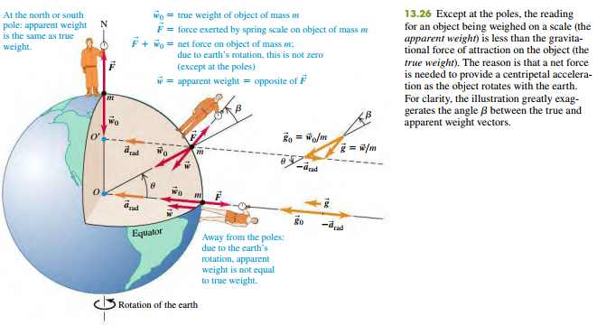 Apparent weight and the earth's rotation