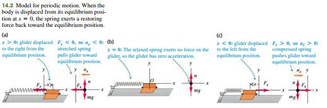 Describing oscillation