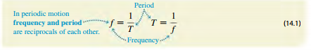 amplitude, Period, Frequency, and angular Frequency
