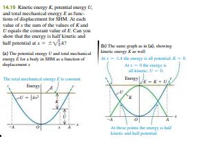 Interpreting E, K, and U in SHM