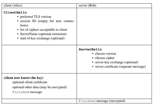 SSH and TLS|Public-Key Encryption