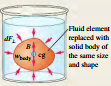 SUMMARY OF FLUID MECHANISM