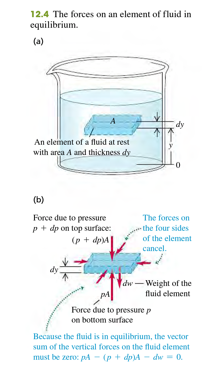 pressure, depth, and pascals Law
