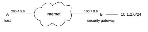 IPsec |Public-Key Encryption