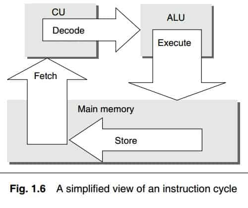 Operational Overview Of CPU