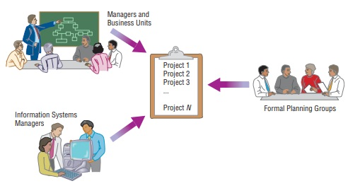 The Process of Identifying and Selecting Information Systems Development Projects-Identifying and Selecting Projects