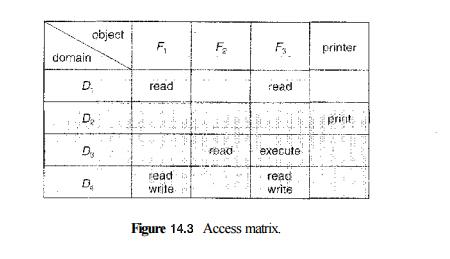 Access Matrix