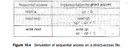 file Access methods