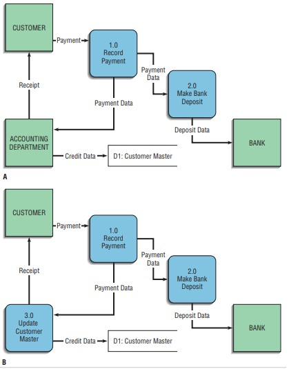 Data-Flow Diagramming Mechanics