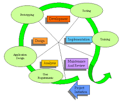 What Is Information Systems Analysis and Design?
