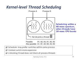Thread scheduling | PadaKuu com