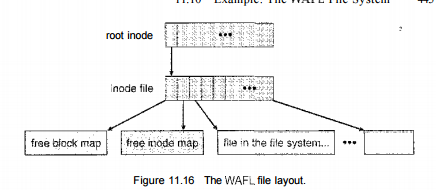 File System Example