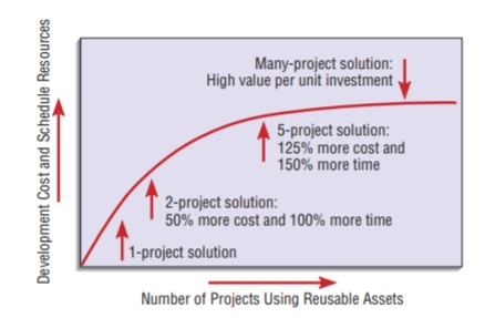 Reuse-Systems Acquisition