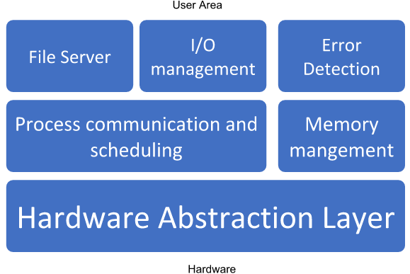 Hybrid Architecture of Operating System