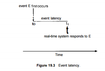 Implementing Real-Time Operating Systems