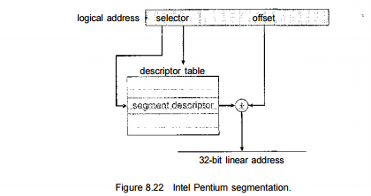Example: The Intel Pentium