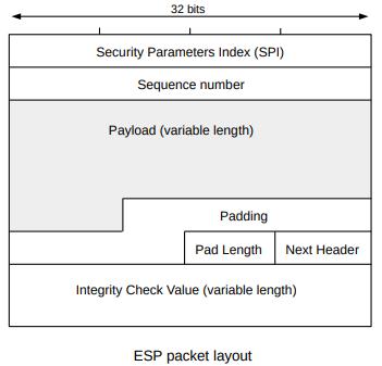 IPsec  Public-Key Encryption