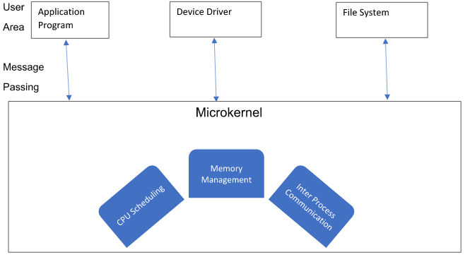 Microkernel Architecture of operating system