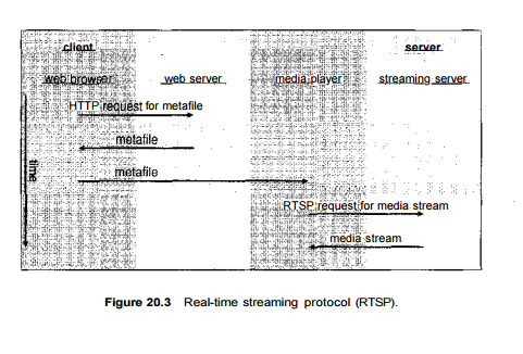 Multimedia- Network Management