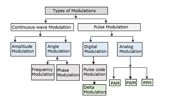 Need of Modulation and Demodulation