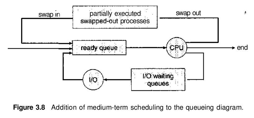 Process scheduling padakuu some operating systems such as time sharing systems may introduce an additional intermediate level of scheduling this medium term scheduler is ccuart Image collections
