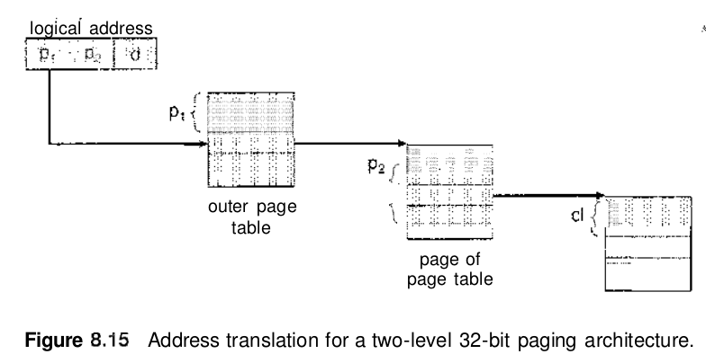 Structure of Page table