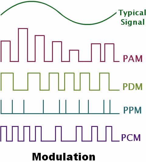 Need of Modulation and Demodulation | PadaKuu com