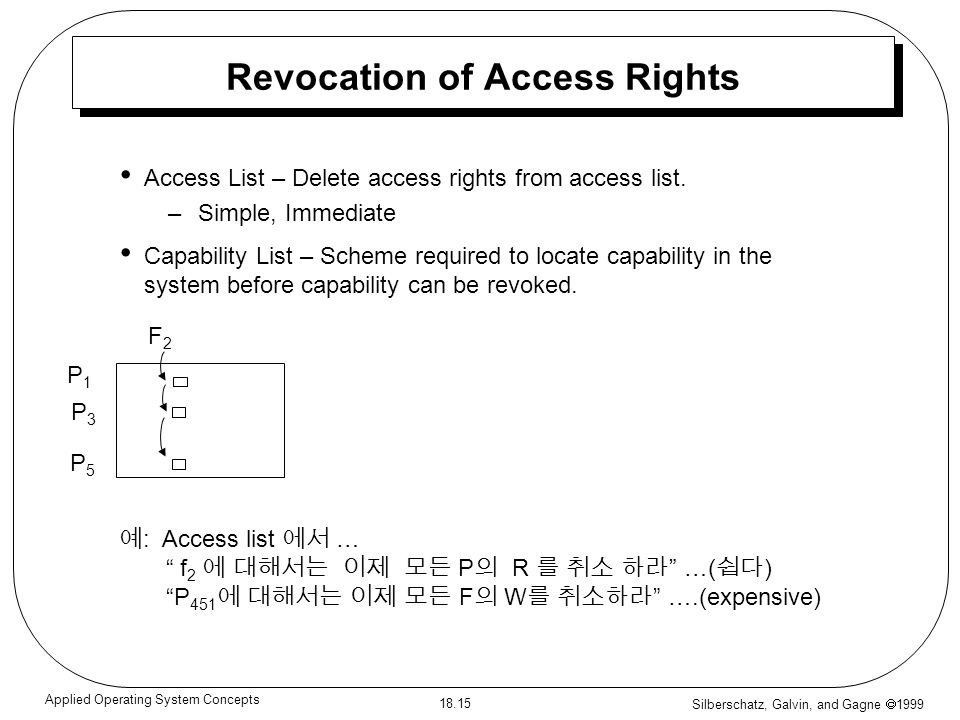 Revocation of Access Rights