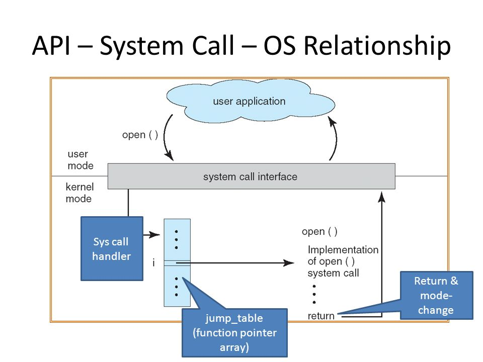 how to run system calls