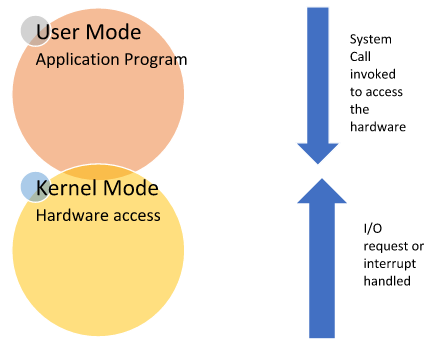 System Programs and Calls