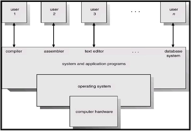 System Programs