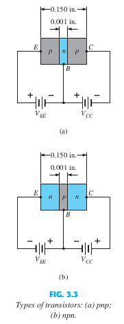 Basic principle and operation of semiconductor device - bipolar junction transistor